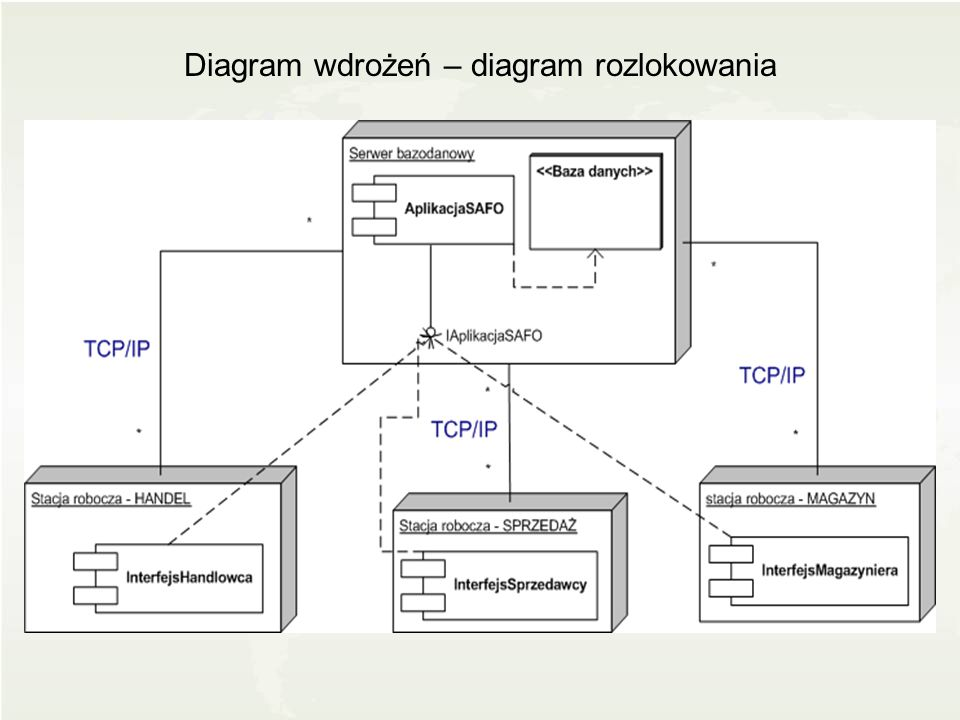 Diagram wdrożeń – diagram rozlokowania