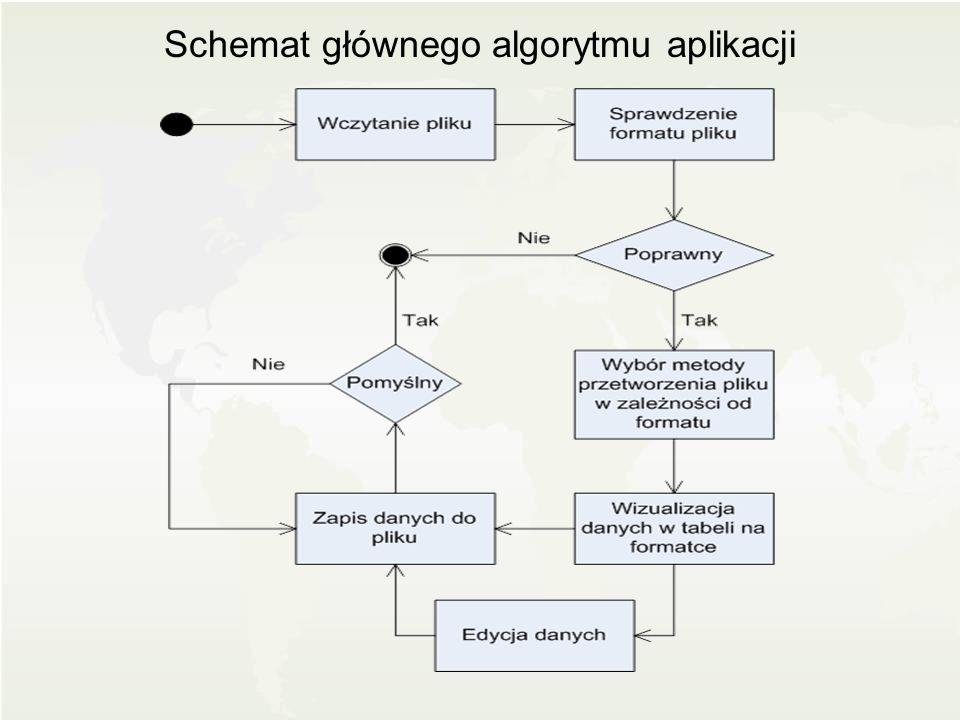 Schemat głównego algorytmu aplikacji