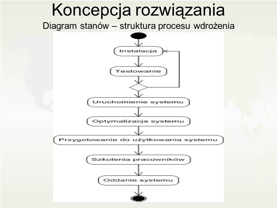 Koncepcja rozwiązania
