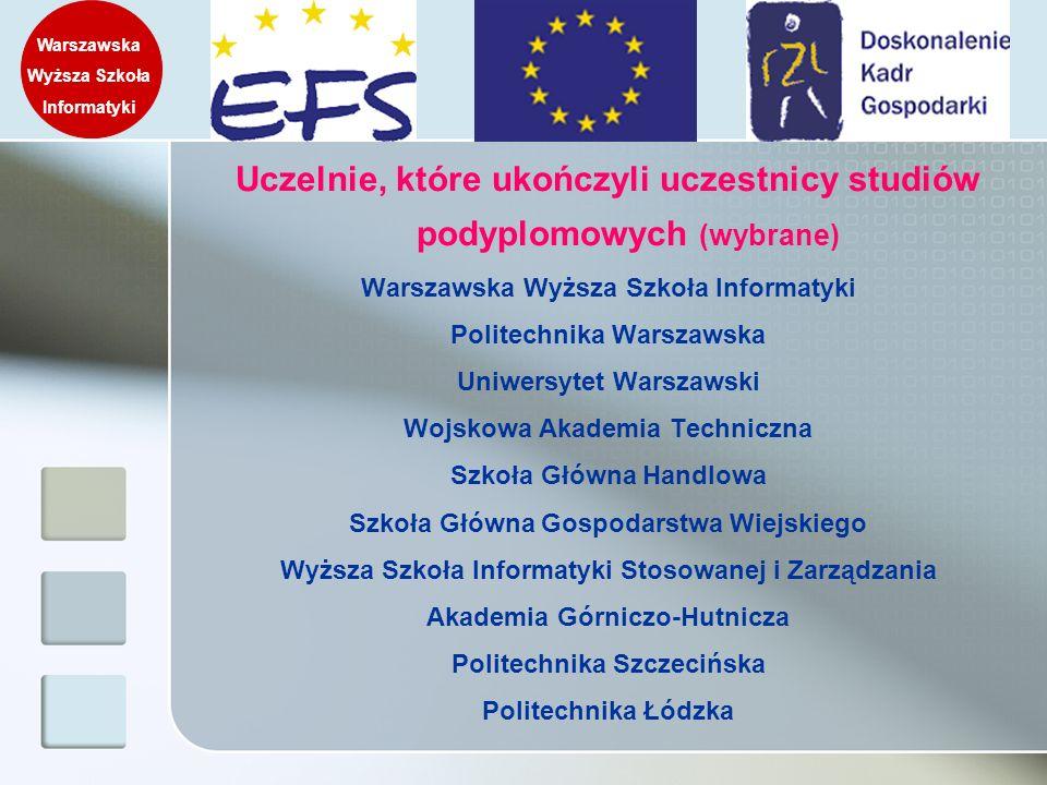 Uczelnie, które ukończyli uczestnicy studiów podyplomowych (wybrane)