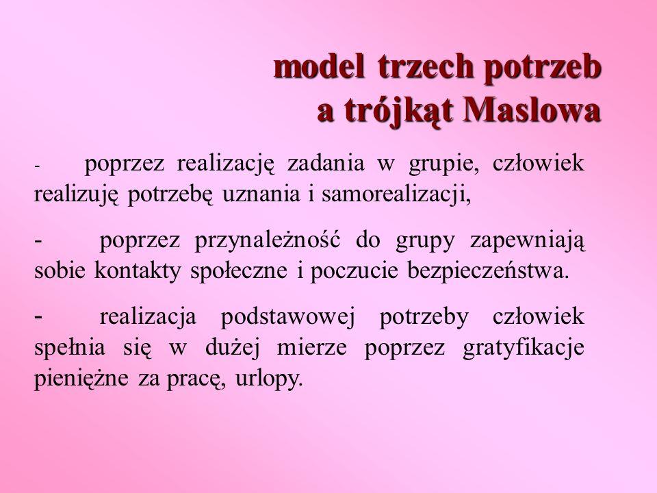 model trzech potrzeb a trójkąt Maslowa