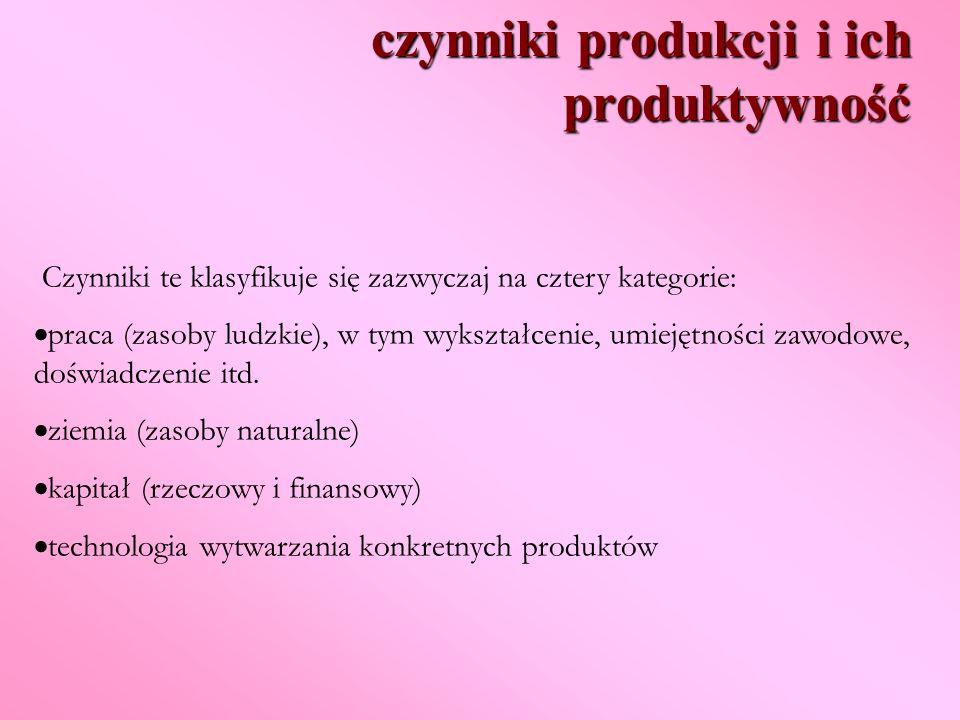 czynniki produkcji i ich produktywność