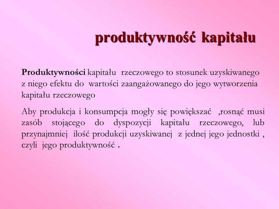produktywność kapitału