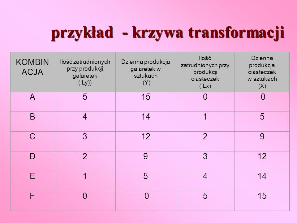 przykład - krzywa transformacji