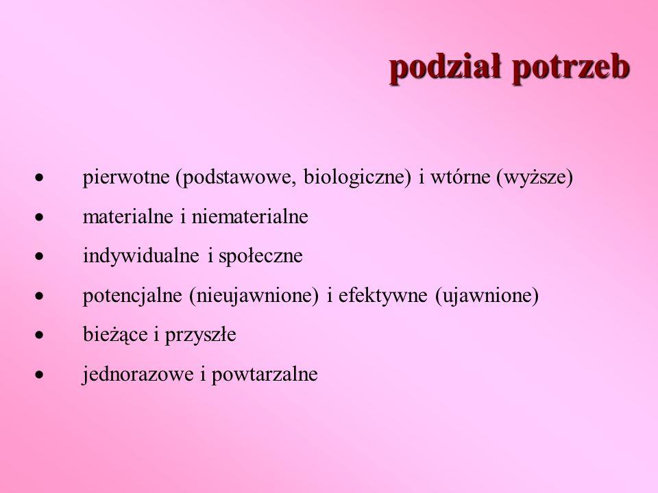 podział potrzeb · pierwotne (podstawowe, biologiczne) i wtórne (wyższe) · materialne i niematerialne.