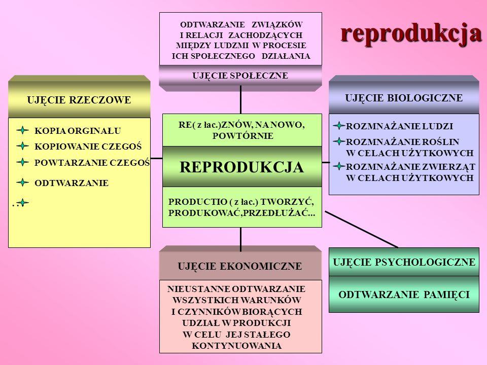 reprodukcja REPRODUKCJA UJĘCIE RZECZOWE UJĘCIE BIOLOGICZNE