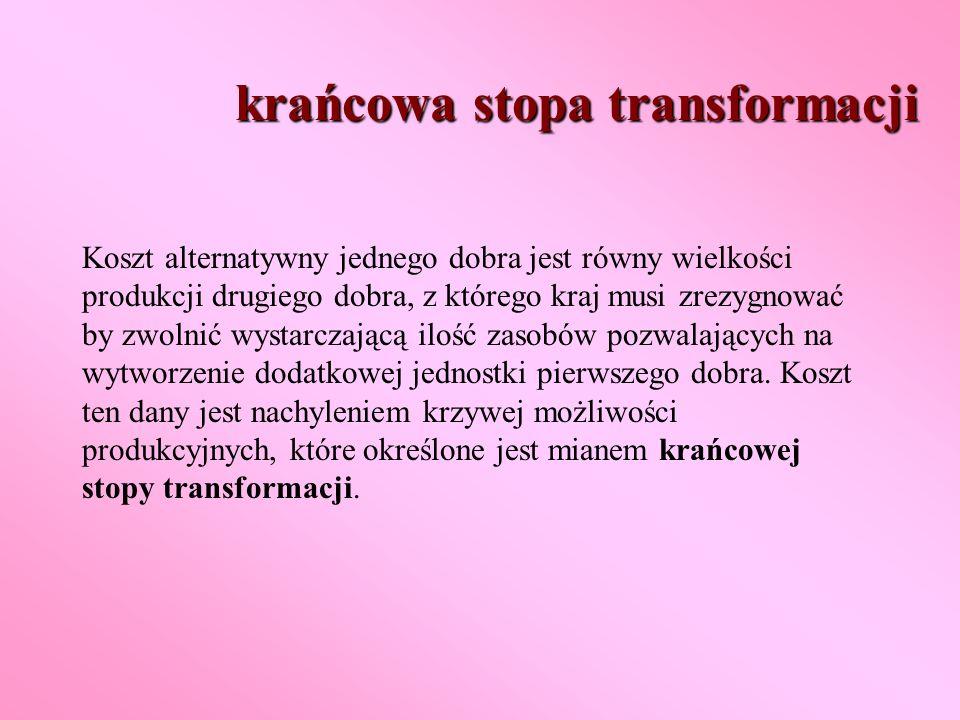 krańcowa stopa transformacji