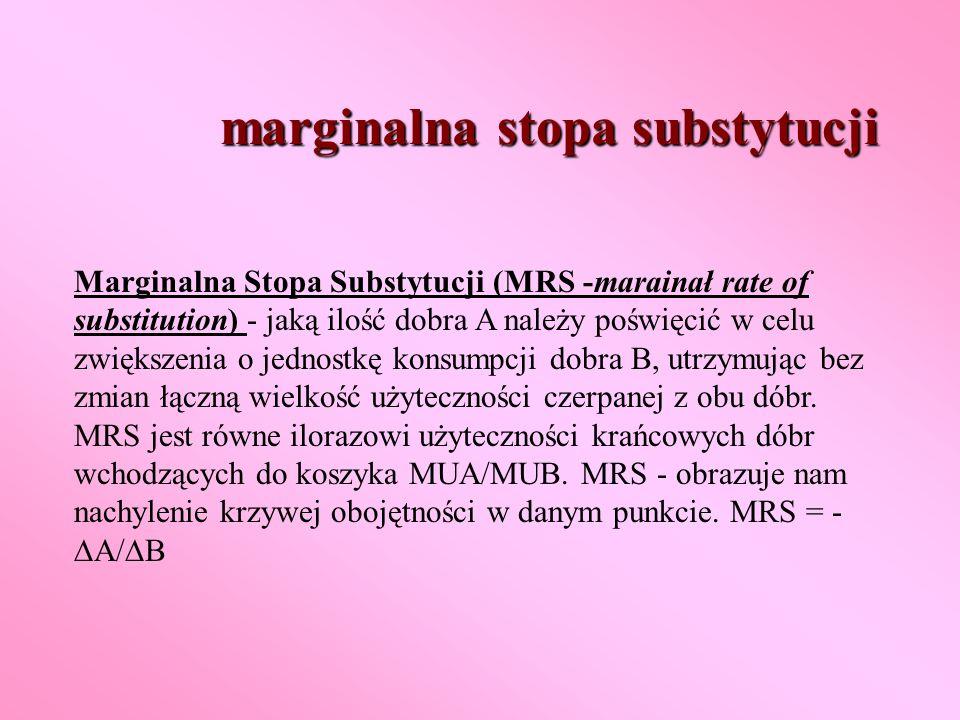 marginalna stopa substytucji