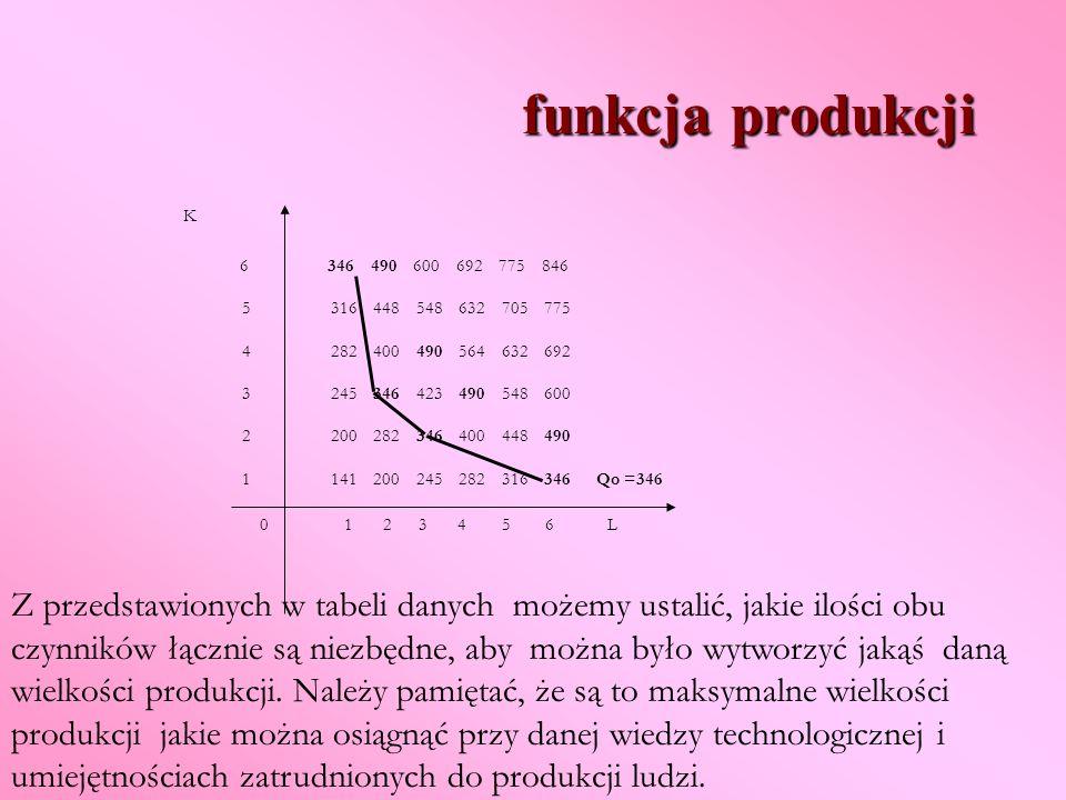 funkcja produkcji K. 6 346 490 600 692 775 846. 5 316 448 548 632 705 775.