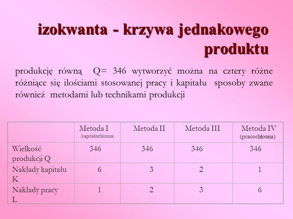 izokwanta - krzywa jednakowego produktu