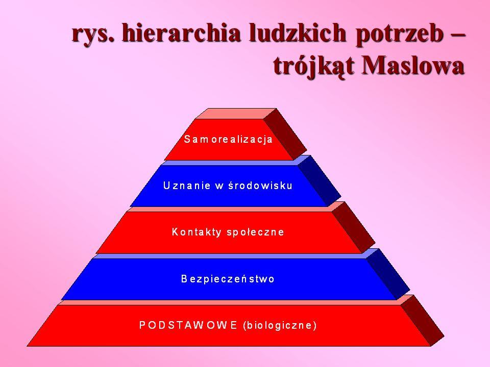 rys. hierarchia ludzkich potrzeb – trójkąt Maslowa