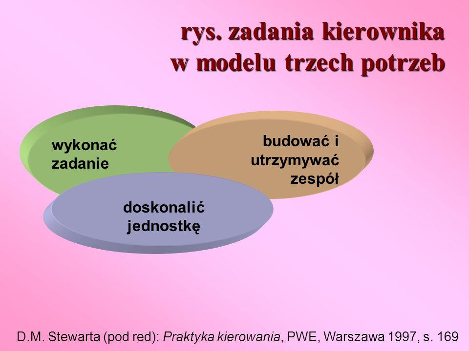 rys. zadania kierownika w modelu trzech potrzeb