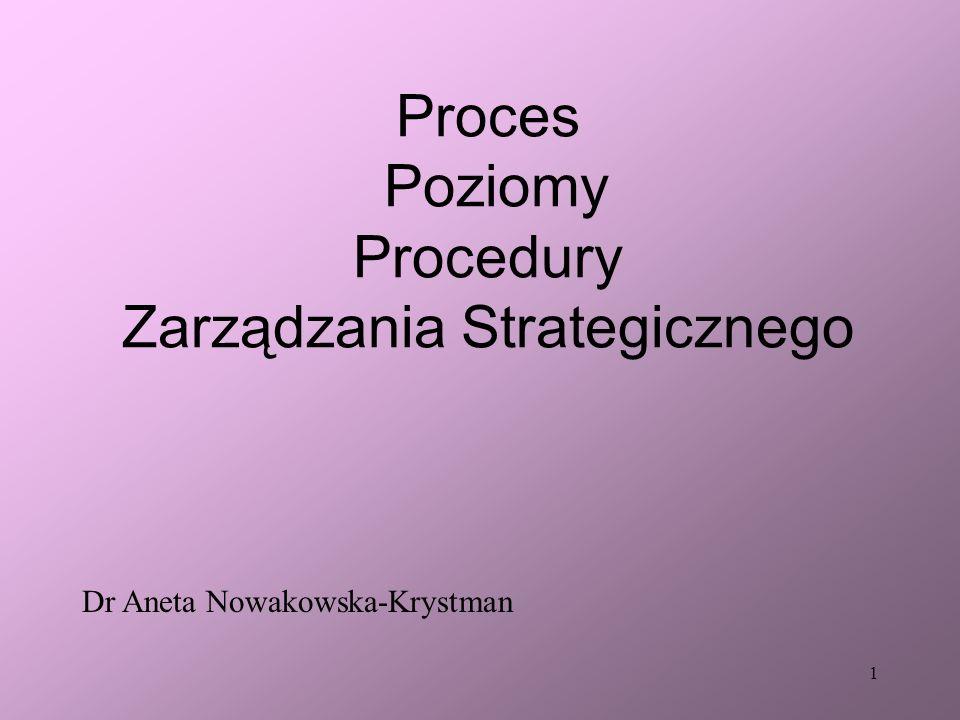 Proces Poziomy Procedury Zarządzania Strategicznego