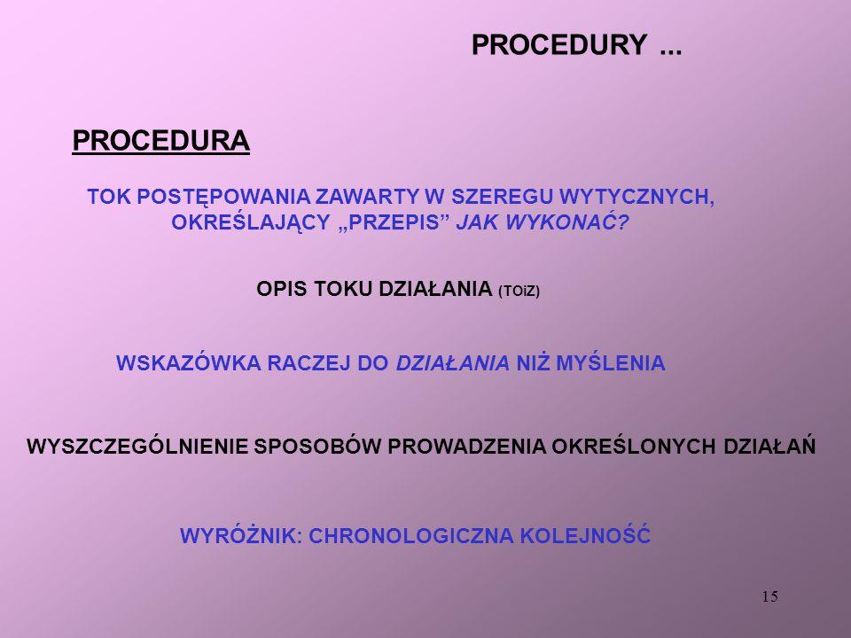 PROCEDURY ... PROCEDURA TOK POSTĘPOWANIA ZAWARTY W SZEREGU WYTYCZNYCH,