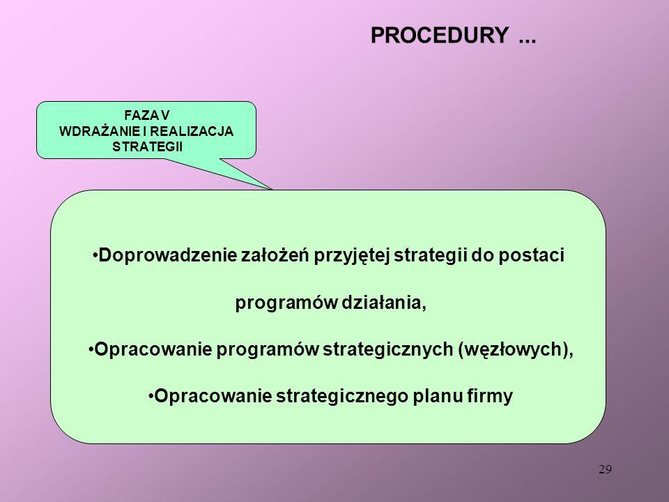 PROCEDURY ... Doprowadzenie założeń przyjętej strategii do postaci