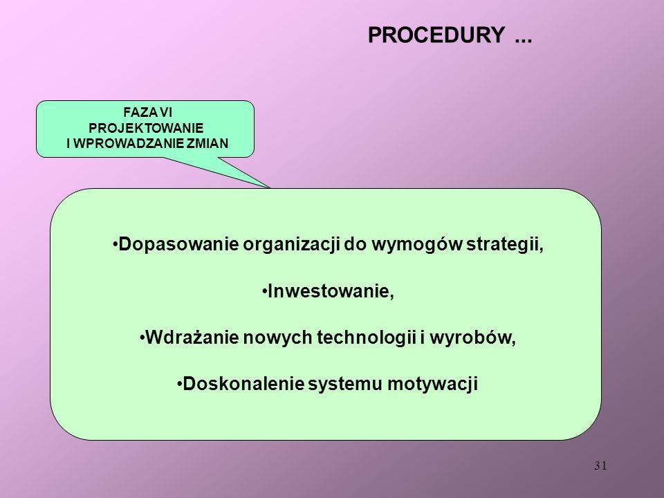 PROCEDURY ... Dopasowanie organizacji do wymogów strategii,