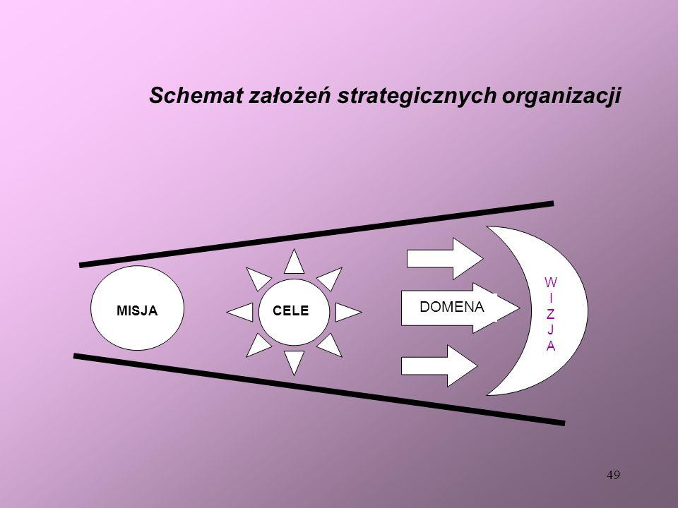 Schemat założeń strategicznych organizacji