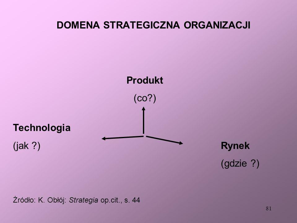 DOMENA STRATEGICZNA ORGANIZACJI