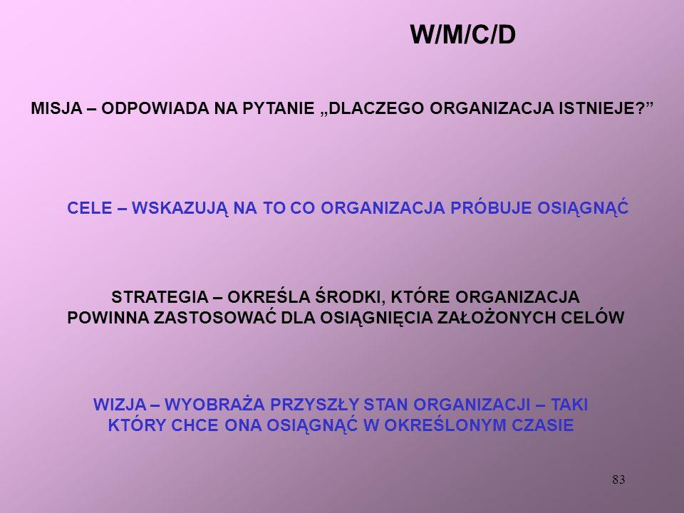 """W/M/C/D MISJA – ODPOWIADA NA PYTANIE """"DLACZEGO ORGANIZACJA ISTNIEJE"""