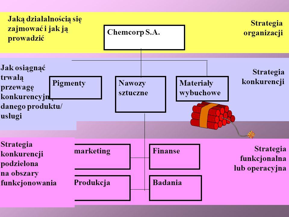 Chemcorp S.A.Jaką działalnością się zajmować i jak ją prowadzić. Strategia. organizacji. Nawozy sztuczne.