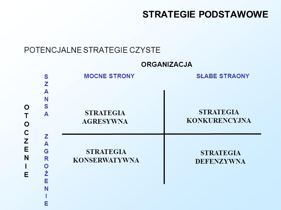 STRATEGIE PODSTAWOWE POTENCJALNE STRATEGIE CZYSTE ORGANIZACJA