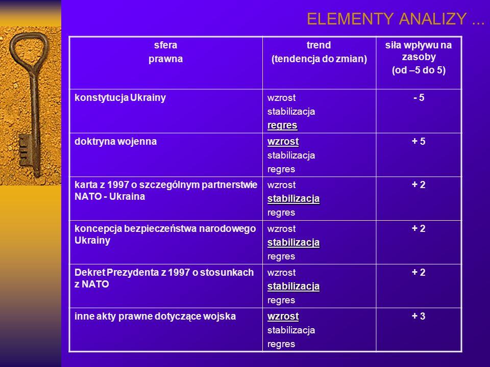 ELEMENTY ANALIZY ... sfera prawna trend (tendencja do zmian)