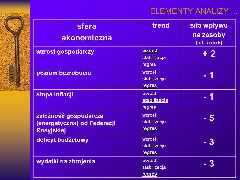 + 2 - 1 - 5 - 3 ELEMENTY ANALIZY ... sfera ekonomiczna trend