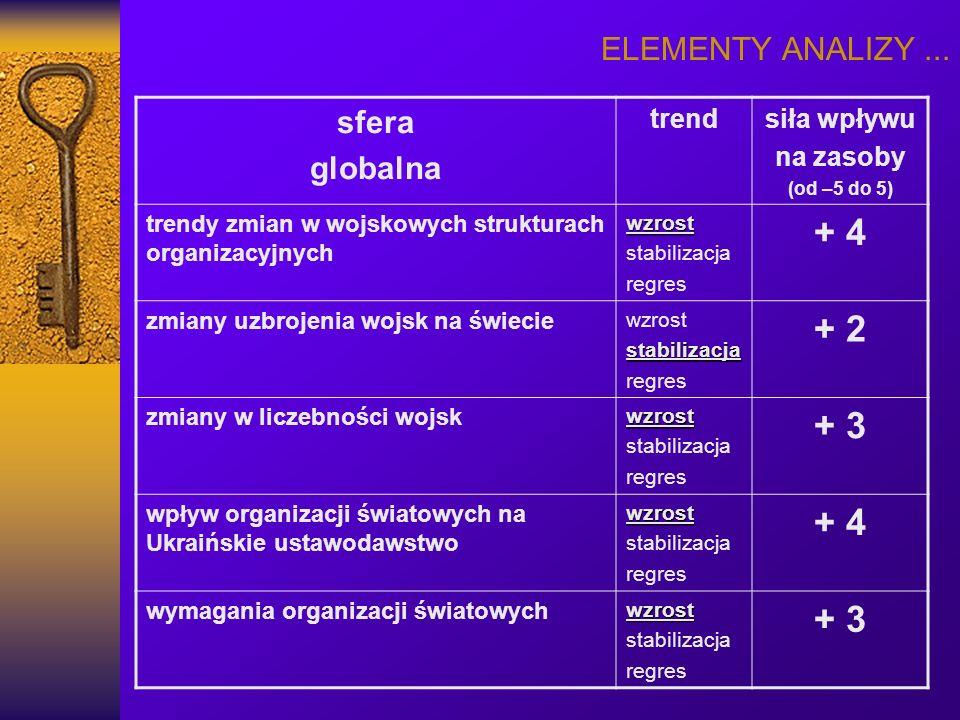 + 4 + 2 + 3 ELEMENTY ANALIZY ... sfera globalna trend siła wpływu