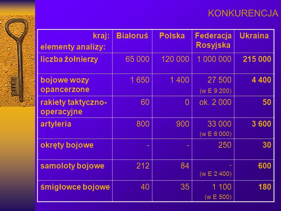 KONKURENCJA kraj: elementy analizy: Białoruś Polska Federacja Rosyjska