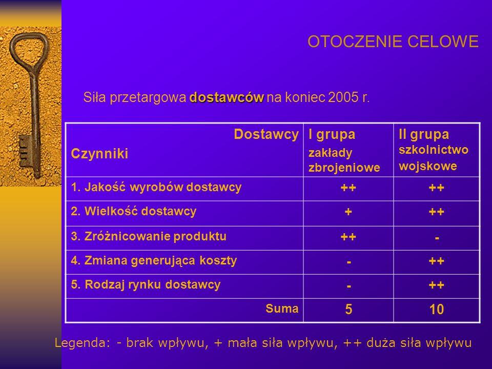 OTOCZENIE CELOWE Siła przetargowa dostawców na koniec 2005 r. Dostawcy