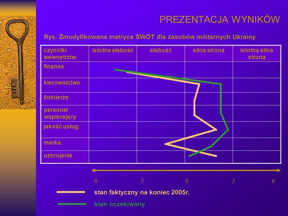 PREZENTACJA WYNIKÓW Rys. Zmodyfikowana matryca SWOT dla zasobów militarnych Ukrainy. czynniki wewnętrzne.