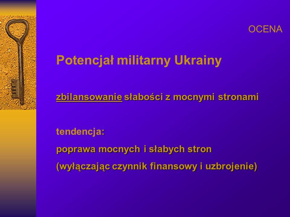 Potencjał militarny Ukrainy