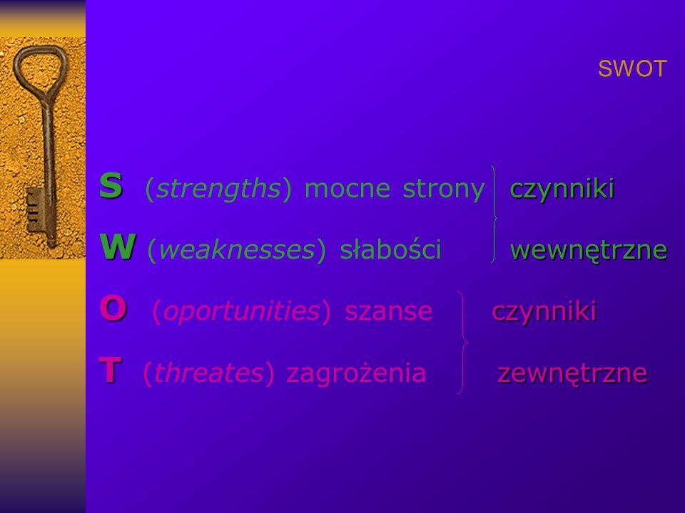 S (strengths) mocne strony czynniki W (weaknesses) słabości wewnętrzne
