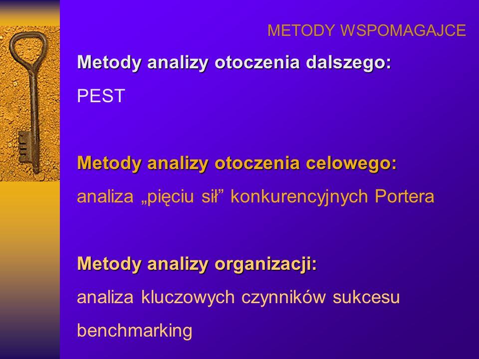 Metody analizy otoczenia dalszego: PEST