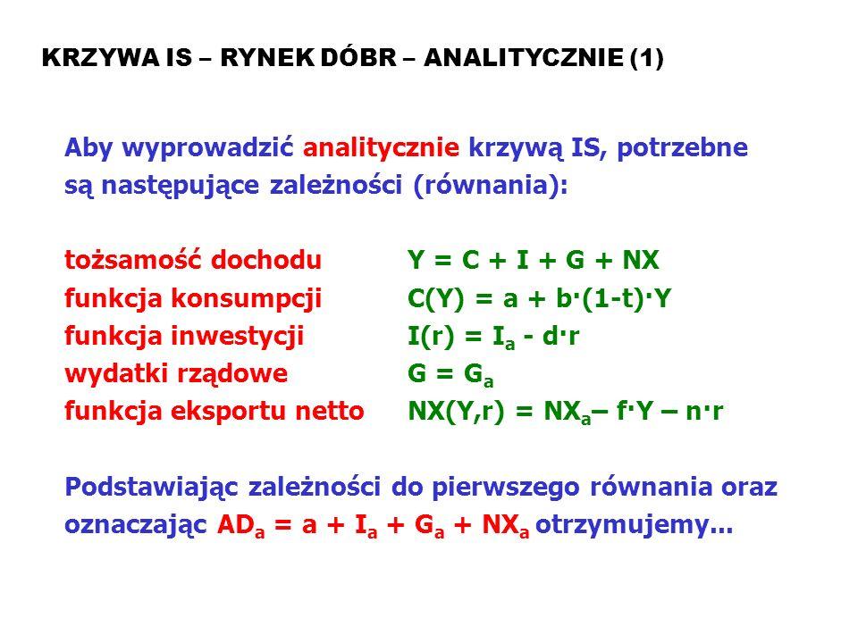 tożsamość dochodu Y = C + I + G + NX
