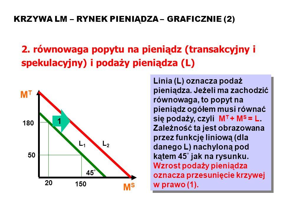 Model ISLM KRZYWA LM – RYNEK PIENIĄDZA – GRAFICZNIE (2) 2. równowaga popytu na pieniądz (transakcyjny i spekulacyjny) i podaży pieniądza (L)
