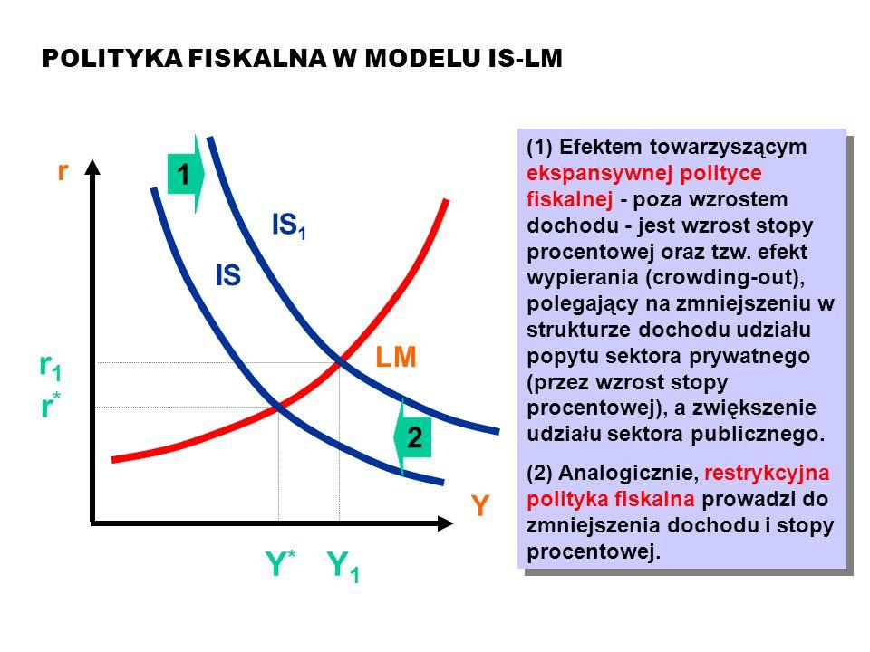 Y1 r1 r* Y* 1 r IS1 IS LM 2 Y POLITYKA FISKALNA W MODELU IS-LM