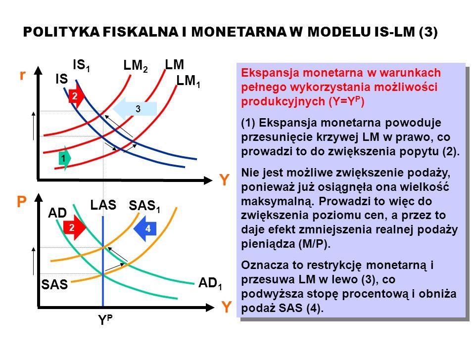 r Y P POLITYKA FISKALNA I MONETARNA W MODELU IS-LM (3) IS LM AD LAS YP