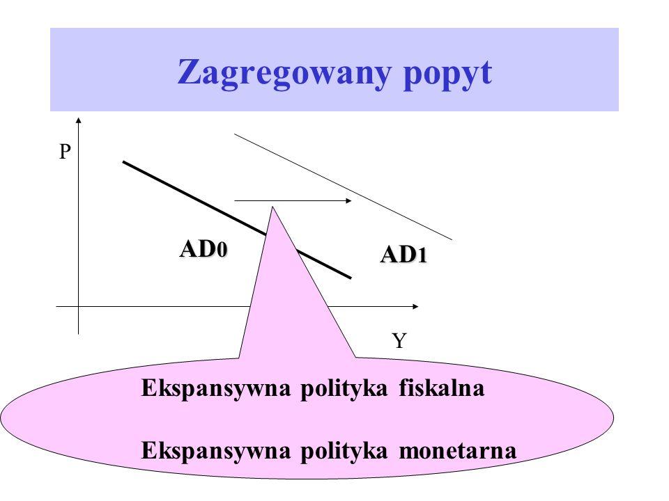 Zagregowany popyt AD0 AD1 Ekspansywna polityka fiskalna