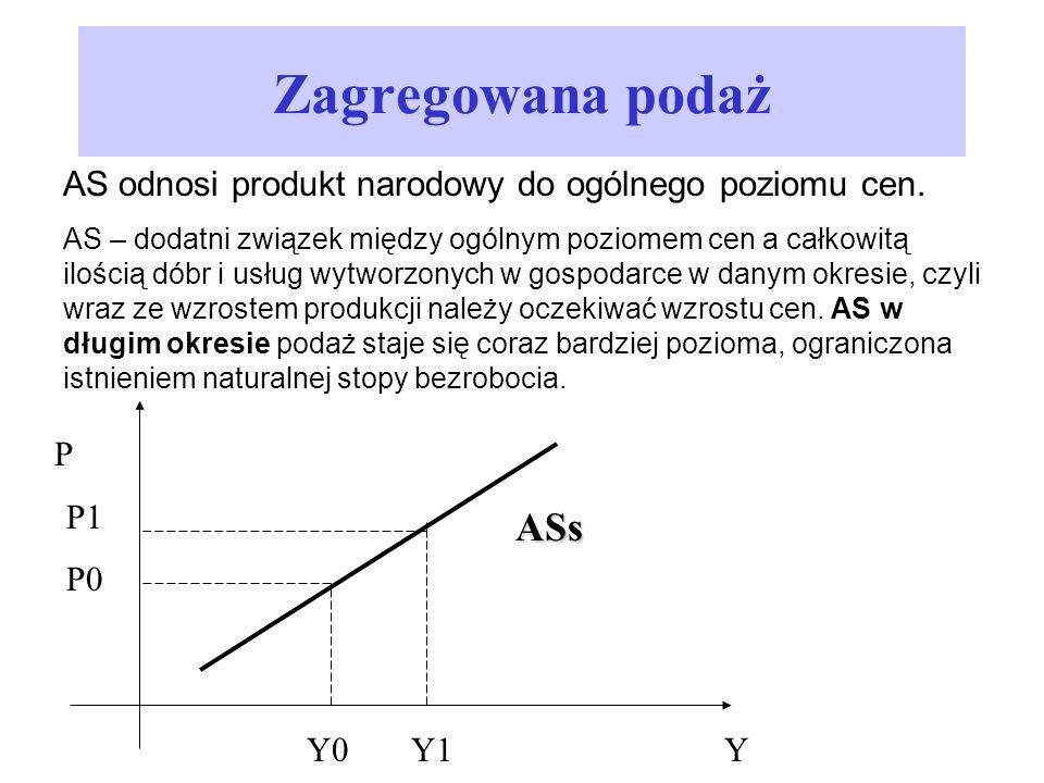 Zagregowana podaż AS odnosi produkt narodowy do ogólnego poziomu cen.
