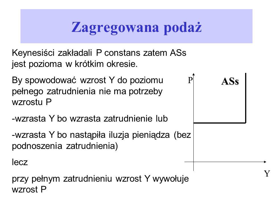 Zagregowana podaż Keynesiści zakładali P constans zatem ASs jest pozioma w krótkim okresie.