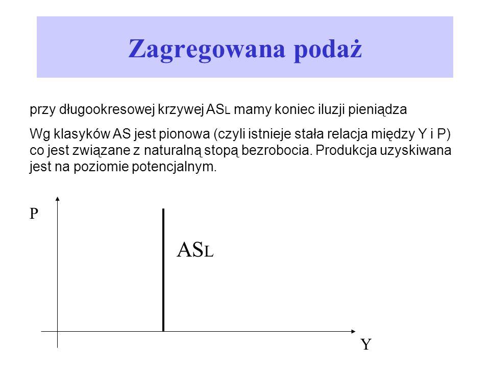 Zagregowana podaż ASL P Y