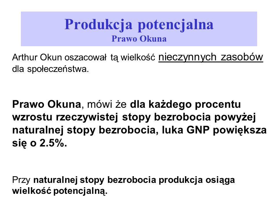 Produkcja potencjalna Prawo Okuna
