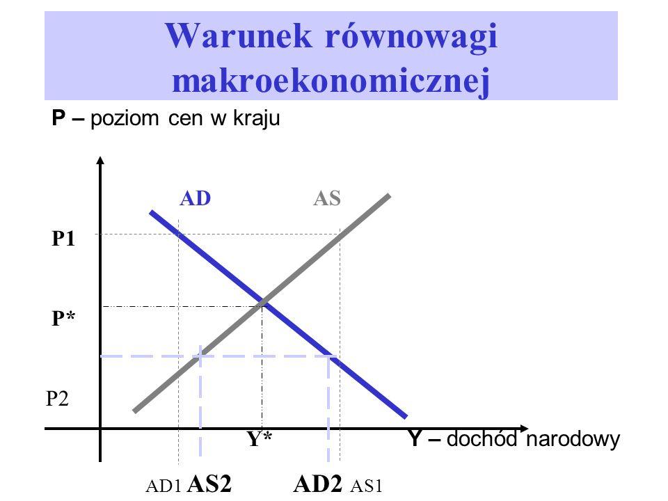 Warunek równowagi makroekonomicznej