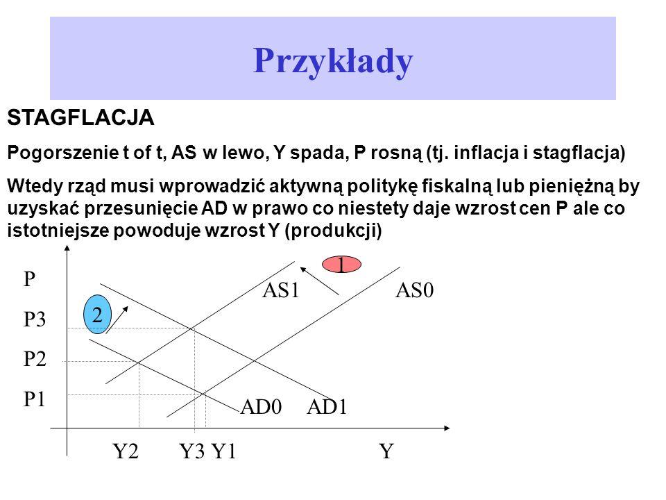 Przykłady STAGFLACJA 1 P P3 AS1 AS0 P2 2 P1 AD0 AD1 Y2 Y3 Y1 Y