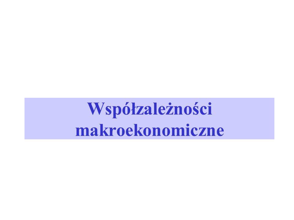 Współzależności makroekonomiczne