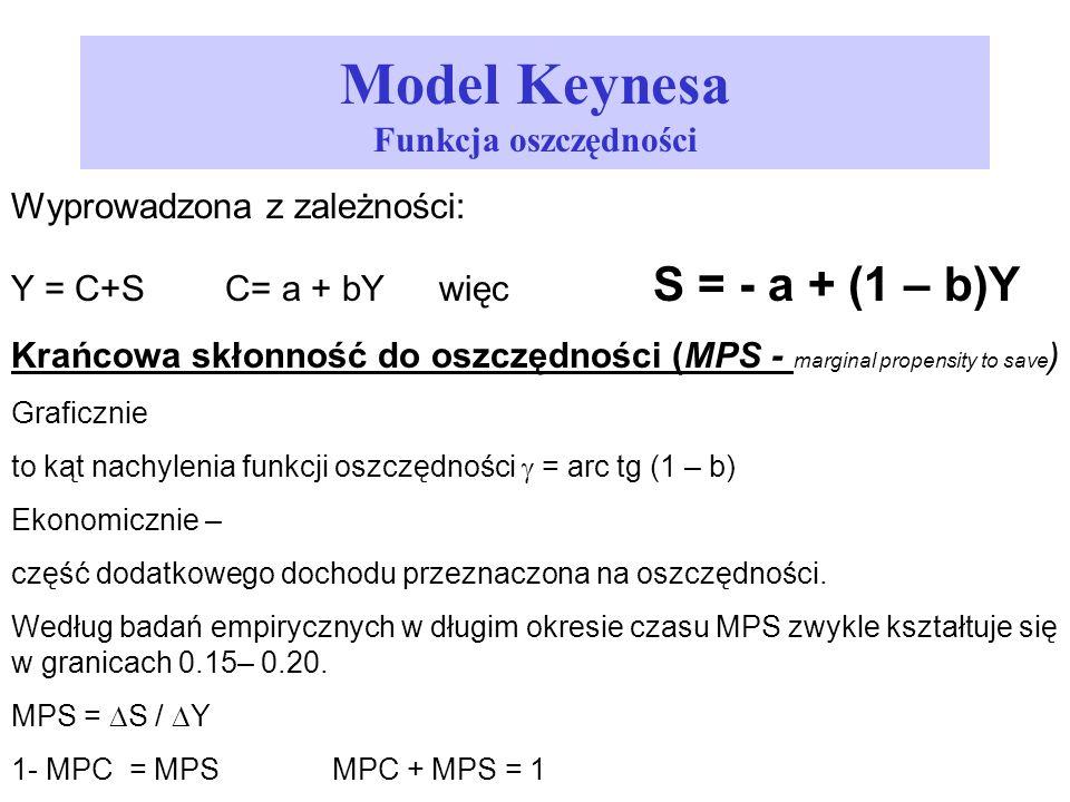 Model Keynesa Funkcja oszczędności