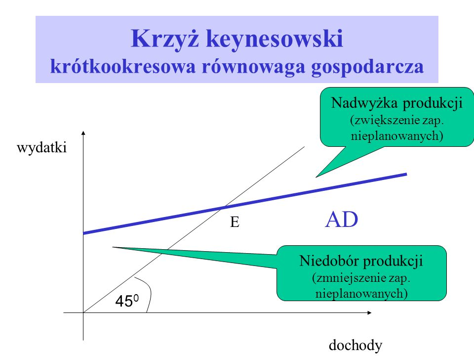 Krzyż keynesowski krótkookresowa równowaga gospodarcza