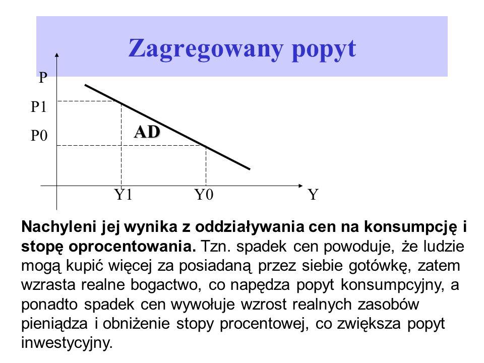 Zagregowany popyt AD P P1 P0 Y1 Y0 Y