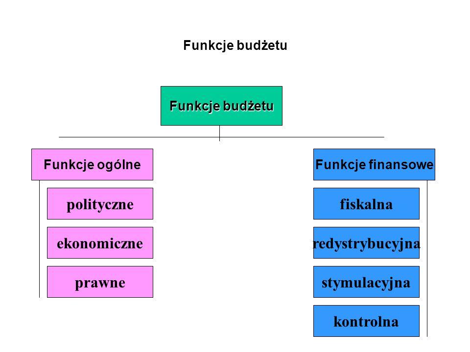 polityczne fiskalna ekonomiczne redystrybucyjna prawne stymulacyjna